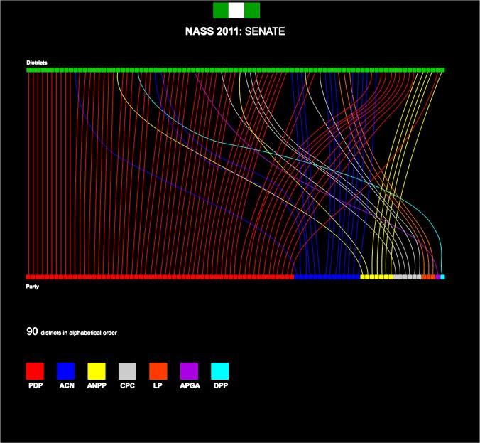 Senate 2011 Results